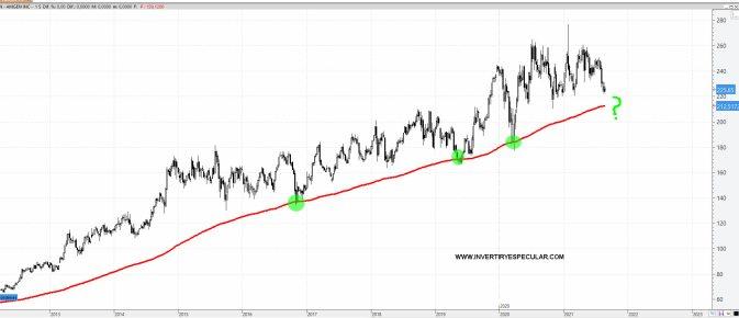 amgen-24-agosto-2021% - Lo mejor y peor de agosto en el Dow Jones