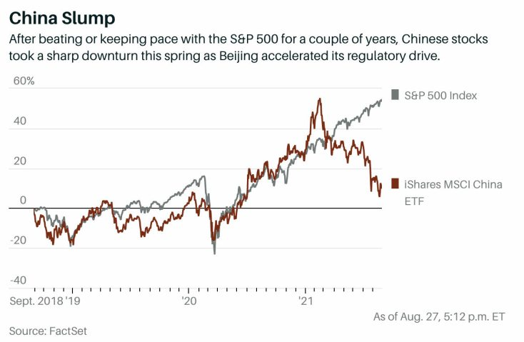 china-vs-sp500-31-agosto-2021% - China está corrigiendo no hundiendo