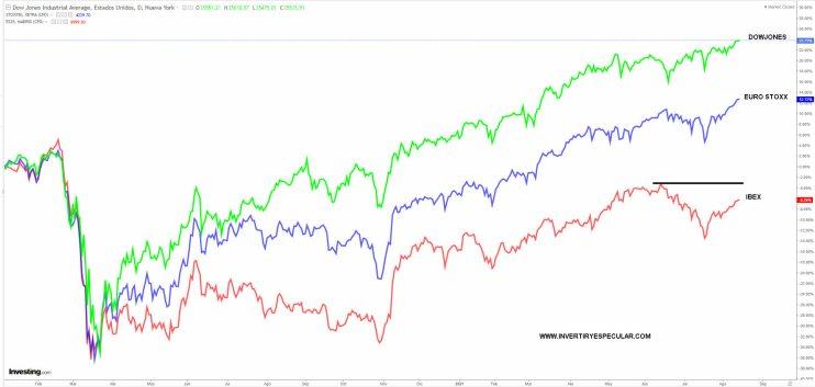 comparativa-indices-16-agosto% - Aburridos hasta que llegue la corrección que todo el mundo espera
