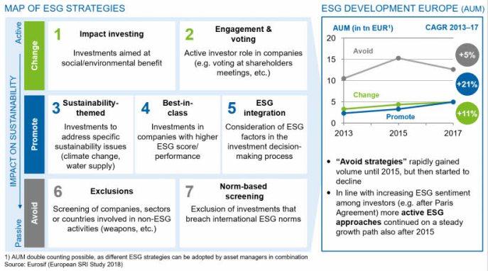 esg-estrategias% - La etiqueta o certificación ESG se convertirá en pasaporte y paradigma financiero