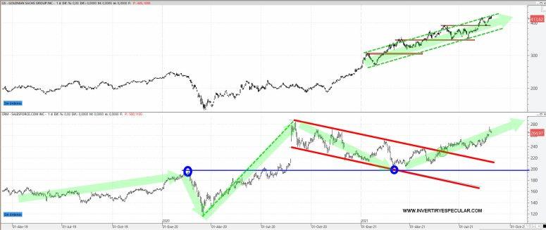 goldman-y-salesforce-31-agosto-2021% - Goldman Sachs y Salesforce se disputan el oro de agosto en el Dow Jones