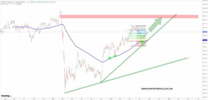 ibex-25-agosto-2021% - Harta ya que el Ibex le cueste moverse un punto