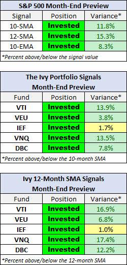 ivy-portfolio-agosto-2021% - Seguimiento a la IVY PORTFOLIO