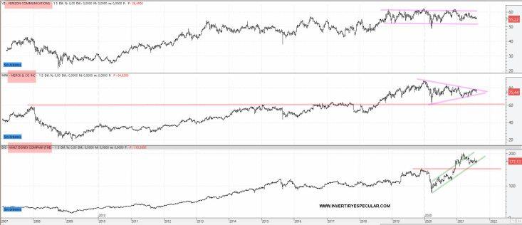 la-tres-peores-del-dow-2021% - Vistazo técnico a los farolillos rojos del Dow Jones