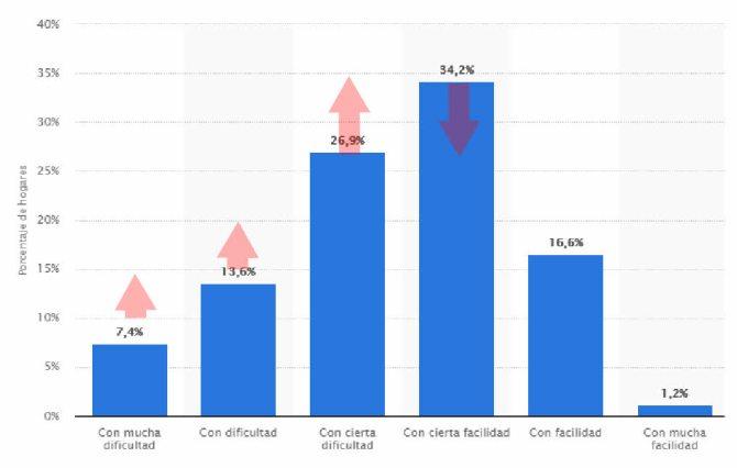 no-llegar-a-fin-de-mes% - La inflación agrava la situación de los agentes económicos