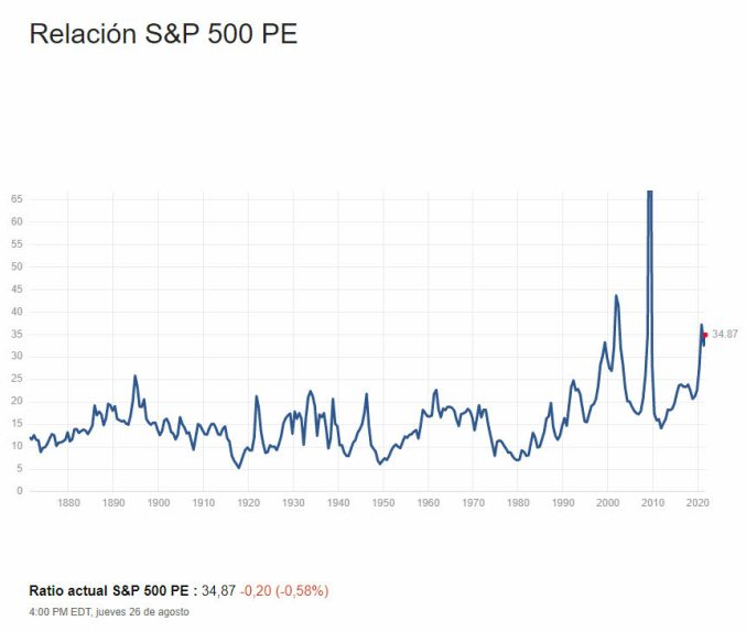per-sp-500-27-agosto% - El indicador Buffett no marca sobrevaloración de mercado , marca lo siguiente ...