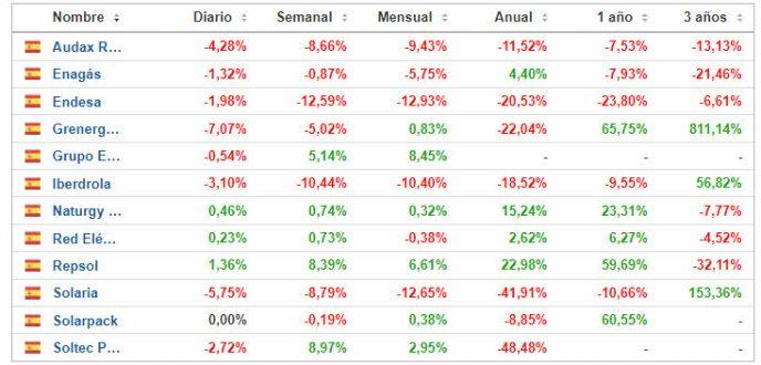 15-septiembre-energia-espanola% - Exceso de volatilidad en el energético español por la intervención del Gobierno