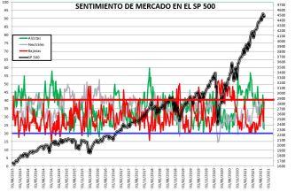 2021-09-16-13_50_42-SENTIMIENTO-DE-MERCADO-SP-500-Guardado% - SENTIMIENTO DE MERCADO 15/09/2021