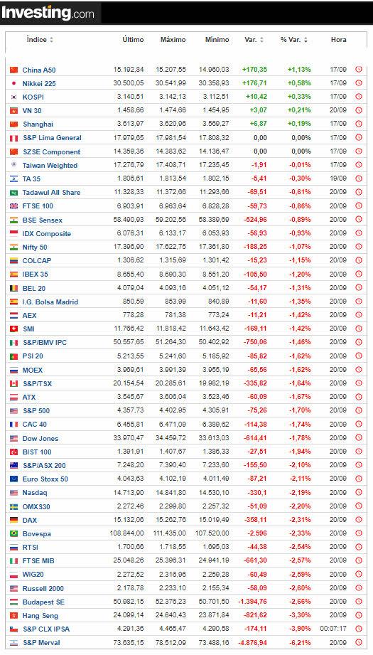 21-septiembre-cierre-indices% - A  última hora los futuros rebotaron tras una volátil sesión
