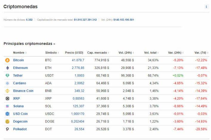 22-septiembre-criptos% - Cae el bitcoin .. la culpa de China Evergrande claro