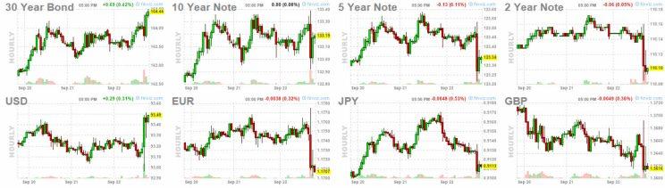 23-bonos-y-forex% - La FED no se salió del guión en su reunión mensual de ayer