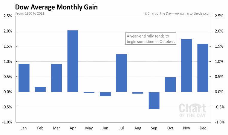 BOLSA-POR-MESES-DEL-ANO-1% - Se acaba septiembre y ha sido fiel a la estadística