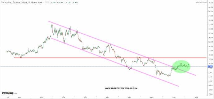 COTY-10-SEPTIEMBRE-2021% - Lo peor de la semana en Wall Street