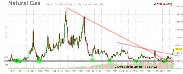 GAS-NATURAL-10-SEPTIEMBRE-2021-1% - El Gas Natural sigue subiendo y como lo siga haciendo nos machaca