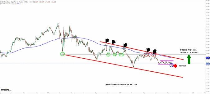 GRIFOLS-17-SEPTIEMBRE-2021% - El momento técnico no acompaña al Grifols en el corporativo
