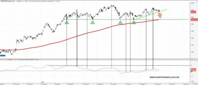 JP-MORGAN-13-SEPTIEMBRE-2021% - Le bajamos objetivo a JP MORGAN a zona 145 dolares