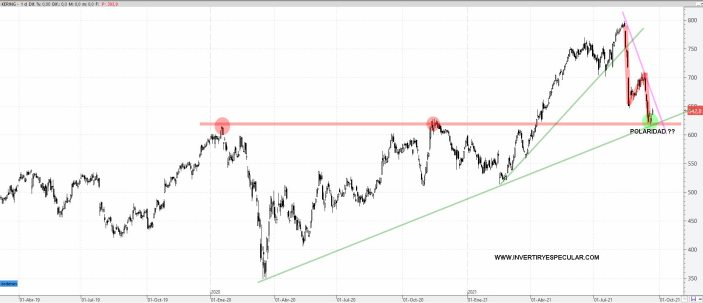 KERING-23-SEPTIEMBRE-2021% - Dos acciones del Euro Stoxx con un momento técnico muy seductor para comprar