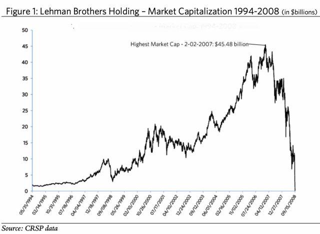 LEHMAN-1994-2008% - Quien olvida la historia está condenado a repetirla