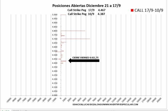 OPCIONES-SP500-2-21-SEPTIEMBRE-2021% - No vemos miedo en el mercado de opciones sobre SP500