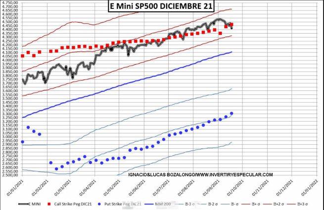OPCIONES-SP500-21-SEPTIEMBRE-2021% - No vemos miedo en el mercado de opciones sobre SP500