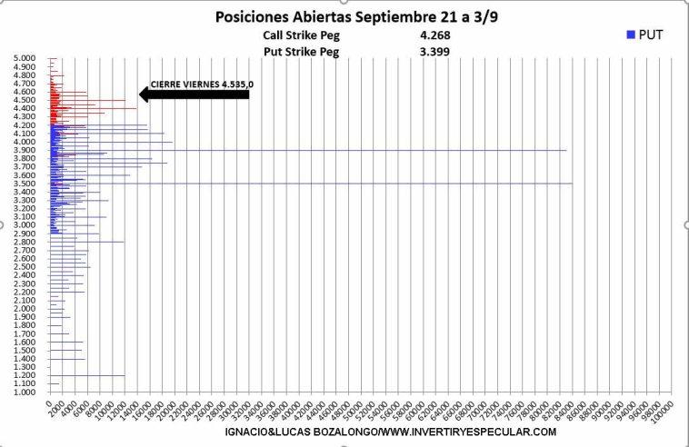 OPCIONES-SP500-3-7-SEPTIEMBRE-2021% - Se liquidaron Calls la semana pasada en el SP500