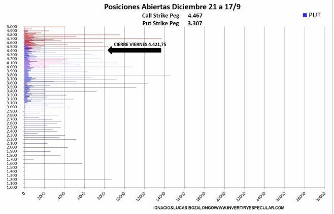 OPCIONES-SP500-4-21-SEPTIEMBRE-2021% - No vemos miedo en el mercado de opciones sobre SP500