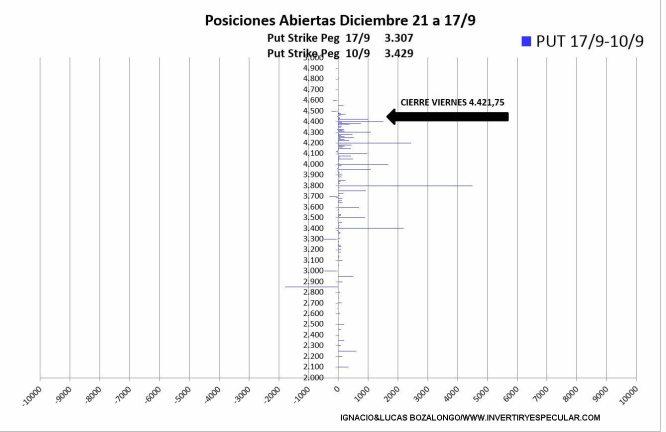 OPCIONES-SP5003-21-SEPTIEMBRE-2021% - No vemos miedo en el mercado de opciones sobre SP500