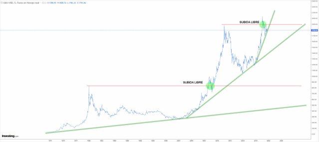 ORO-16-SEPTIEMBRE-2021% - A largo plazo ¿ Oro , Bolsa o Cash?