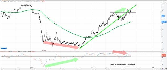WELLS-FARGO-1-SEPTIEMBRE-2021% - Los favoritos de Jim Cramer