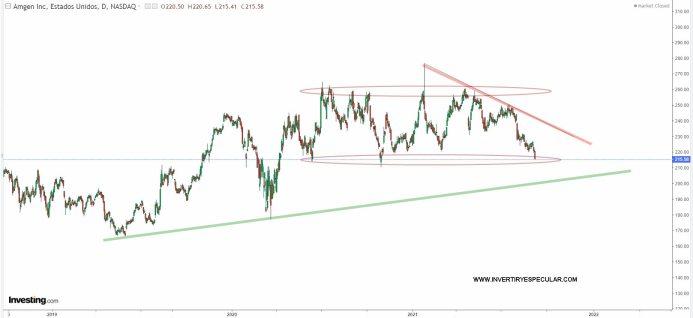 amgen-10-septiembre-2021% - Lo peor de la semana en Wall Street