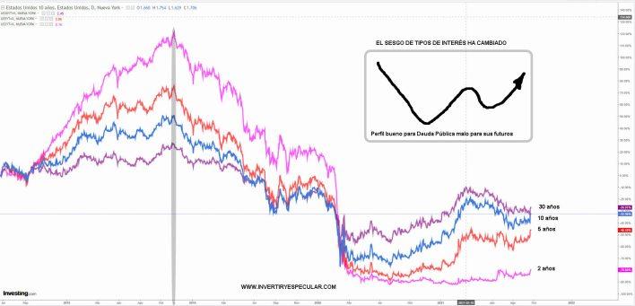 bonos-usa-27-sepiembre-2021% - ¿Es el momento de cortos a medio plazo en futuros sobre bonos y notas USA?