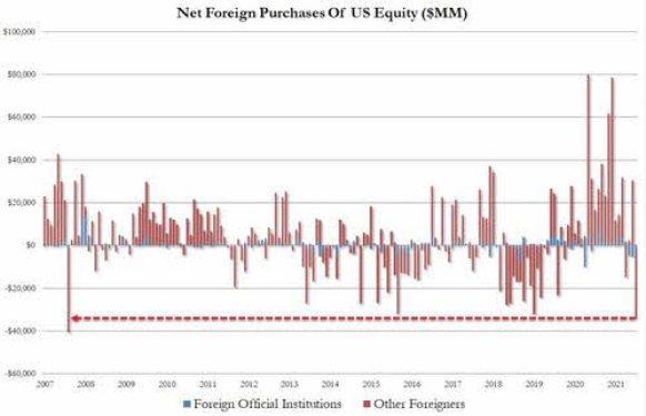 compras-extranjeras-acciones-usa% - Extranjeros venden RV EEUU y compran bonos