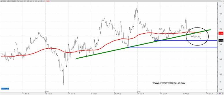 ebro-10-septiembre-2021% - Clara pérdida de momento alcista de Ebro Foods