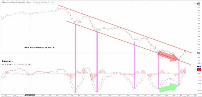 eurostoxx-20-septiembre-2021% - Empezamos a ver divergencias alcistas