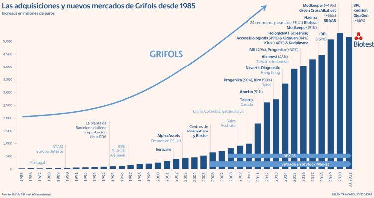 grifols-infografia-scaled% - Grifols sigue construyendo un imperio bio-pharma-tecnológico