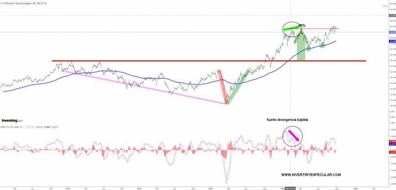 infeneon-28-septiembre-2021% - Infineon falla en el  intento de subida libre
