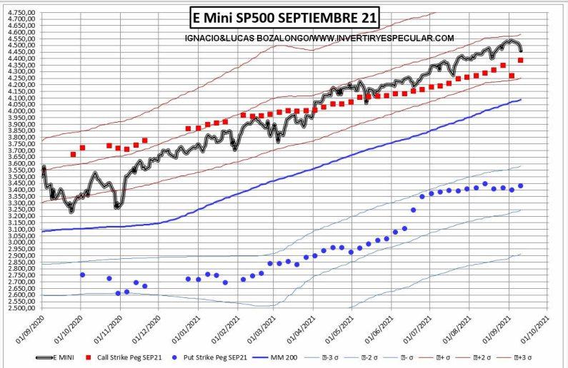opciones-sp-14-septiembre-2% - El vencimiento de septiembre será en zona alta de precios