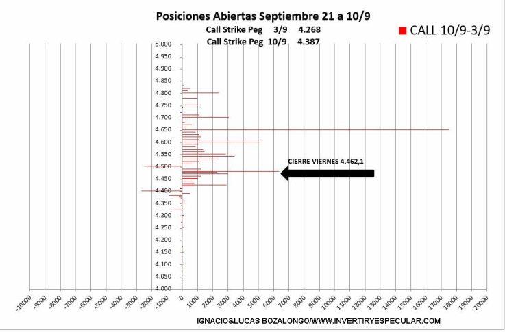opciones-sp-14-septiembre-3% - El vencimiento de septiembre será en zona alta de precios
