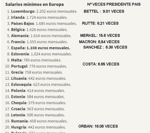 smi-europeos% - ¿Cobra mucho nuestro Presidente?