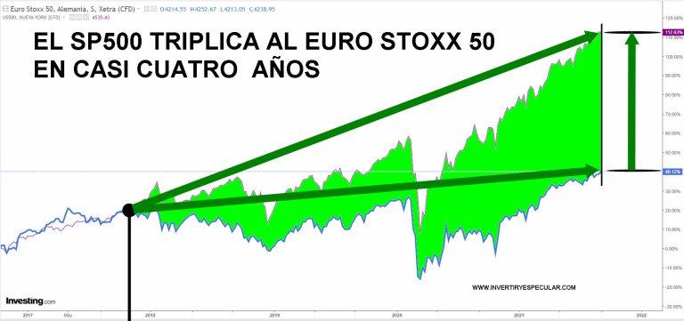 sp500-vs-euro-stxx-7-septiembre-1% - La RV EEUU triplica en cuatro años  a la RV EUROPA