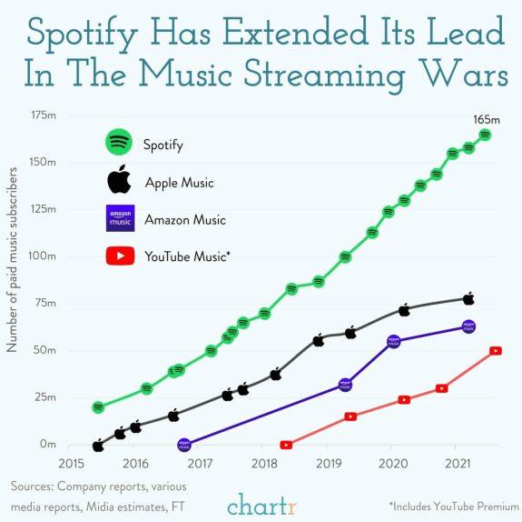 streaming-lideres% - Evolución de los líderes en el streaming musical