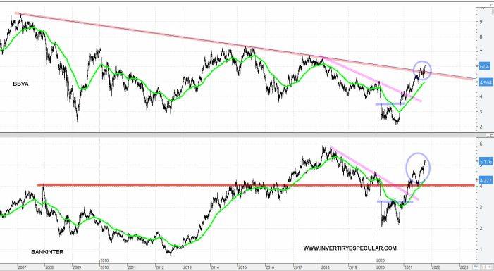 BBVA-Y-BANKINTER-8-OCTUBRE-2021% - Los dos bancos españoles que más nos gustan