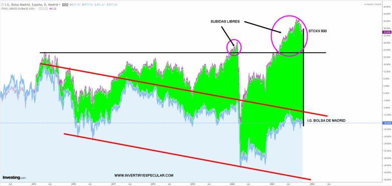BOLSA-MADRID-VS-STOXX-600% - El gráfico no engaña seguimos mal y mucho además