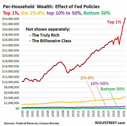 FED-Y-RIQUEZA-SOCIAL-1% - La FED ha salvado a la economía pero ha creado un abismo social en EEUU entre clases