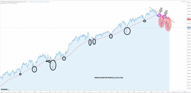 SP500-5-OCTUBRE-2021% - El SP500 emitiendo señales de precaución para los que van a corto plazo