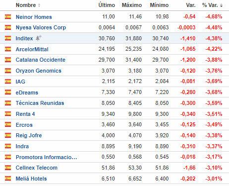 bajaron-mas-de-un-3-ayer% - Las que ayer cerraron en verde con el IBEX cayendo un 1.7%