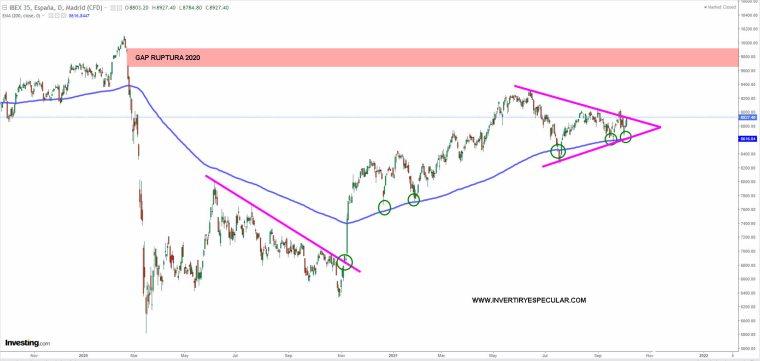 ibex-6-octuibre-2021% - Ibex tratando de no romper a la baja su triangulación actual