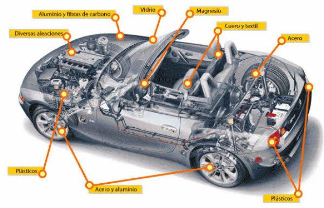 materiales-de-un-coche% - Los coches deberían valer más que lo que costaron el año pasado