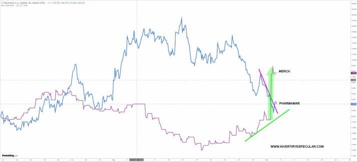 merck-y-pharmamar-4-octubre-2021% - Merck le pasa por la izquierda a Pharmamar