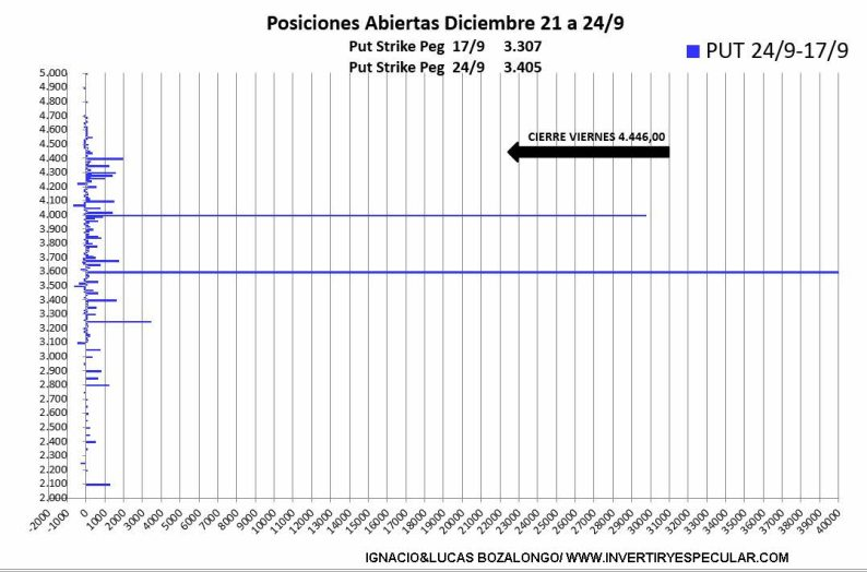 opciones-sp500-3-1-octubre-2021% - FE DE ERRRATA cometida el martes en interpretación mercado de opciones SP500